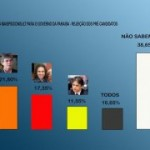 MaisPB/Consult revela rejeição de Ricardo, Veneziano e Cássio; confira