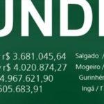 Itabaiana e Região – Receita Total Fundeb/2020 – ver valores 💰