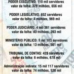 É DINHEIRO PRA COMPRAR QUALQUER SOCADOR DE SOCAR ALHO : Valores da folha de pessoal dos poderes do Estado da Paraíba.