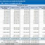 FPM: Prefeituras paraibanas recebem 110 milhões nesta sexta-feira (08).