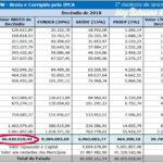 Prefeituras paraibanas recebem R$ 46 milhões na segunda parcela do FPM.