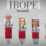 Não duvido de pesquisas, mas duvido do Ibope