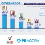 Datavox traz novos números da corrida pelo Governo da PB; instituto ouviu 2 mil eleitores em 70 cidades. VEJA RESULTADO