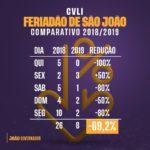 Homicídios caem 70% e governador destaca tranquilidade no São João da Paraíba