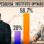 INSTITUTO OPINIÃO/ARAPUAN: Paraibanos avaliam seis primeiros meses do presidente e do governador