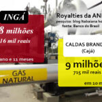 TENGO, LENGO TENGO, MAÊÊÊE, OIA O GAI !!! : Olha o Gás! parcela do mês de OUTUBRO em Royalties da ANP.